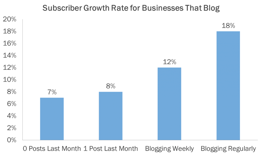 subscriber growth rate