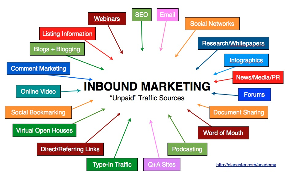 Inbound Marketing: a New Trend to Spread Your Business