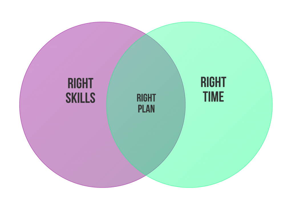 Right-Skills_Right-Time